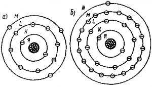 Схематическое изображение атомов алюминия (а) и меди (б)Строение вещества.