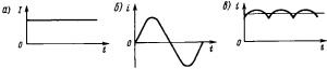 Рис. 9. Зависимости тока от времени: а — постоянный ток; б — переменный синусоидальный ток; в — пульсирующий ток