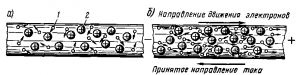 Рис. 10. Схема возникновения электрического тока в металлических проводниках: а — беспорядочное движение электронов; б — упорядоченное движение электронов