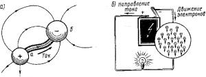 Рис. 11. Схемы прохождения электрического тока между двумя заряженными телами (а) и по замкнутой электрической цепи (б)