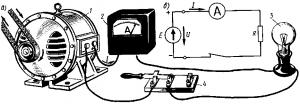 Рис. 12. Простейшая электрическая цепь постоянного тока (а) и ее принципиальная схема (б)