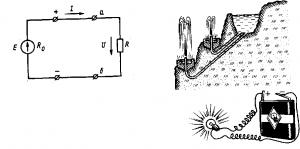 Рис. 13. Схема простейшей электрической цепи Рис 14. Прохождение электрического тока по проводникам аналогично прохождению воды по трубам