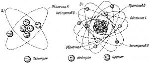 Рис. 2. Атомы гелия (а) и кислорода (б)