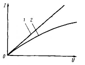 Рис. 15. Вольт-амперные характеристики линейных и нелинейных сопротивлений