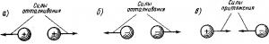Рис. 3. Схемы взаимодействия электрических зарядов одноименных (а и б) и разноименных (в)