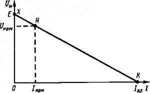 Рис. 20. Внешняя характеристика источника