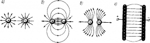 Рис. 4. Простейшие электрические поля: а - одиночных положительного и отрицательного зарядов; б - двух разноименных зарядов; в - двух одноименных зарядов; г - двух параллельных и разноименно заряженныx пластин (однородное поле)