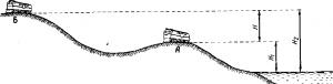 Рис. 7. Разность уровней в поле земного тяготения
