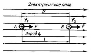 Рис. 8. Разность потенциалов U между точками А и Б электрического поля определяет работу, которая затрачивается на перемещение заряда q между этими точками