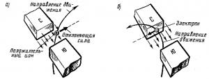 Рис. 34. Схемы действия магнитного поля на движущиеся электрические заряды: положительный ион (а) и электрон (б).