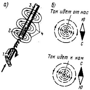 Рис. 39. Определение направления магнитного поля по правилу буравчика.