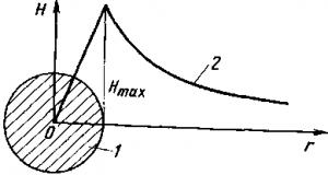 Рис. 40. Кривая распределения напряженности магнитного поля Н вокруг и внутри проводника с током.