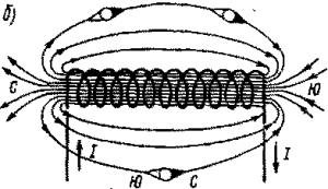 Рис. 41. Магнитные поля, созданные витком с током (а) и катушкой (б)
