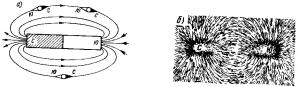 Рис. 35. Магнитное поле, созданное постоянным магнитом