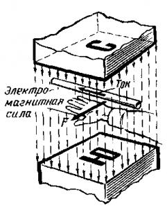 Рис. 48. Электромагнитная сила, действующая в магнитном поле на проводник с током