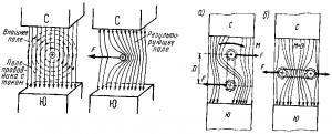 Рис. 49. Сгущение и разрежение магнитных силовых линий при наличии в магнитном поле проводника с током.Рис. 50.Электромагнитные силы,действующие в магнитном поле на виток или катушку с током.