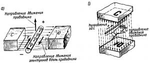 Рис. 51. Индуцирование э.д.с. в проводнике при перемещении его в магнитном поле