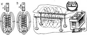 Рис. 53. Индуцирование э. д. с. при движении магнита внутри катушки рис 54 Индуцирование э.д.с. в параллельно расположенных проводниках при изменении проходящего по одному из них тока