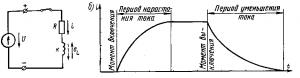Рис. 62. Электрическая цепь с катушкой индуктивности (а) и кривая изменения ней тока при включении и выключении (б)