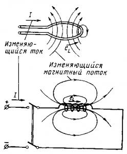 Рис. 60. Возникновение э.д.с. самоиндукции в витке (а) и в катушке (б)