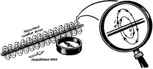 Рис. 38. Магнитное поле вокруг прямолинейного проводника с током