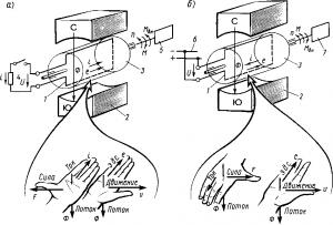 Рис. 67. Принципиальные схемы простейших генератора (а) и электродвигателя (б)