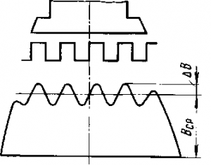 Рис. 146. Распределение индукции в воздушном зазоре машины с зубчатым якорем