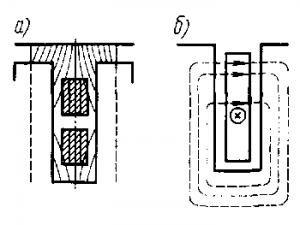 Рис. 147. Схема возникновения продольных (а) и поперечных (б) потоков