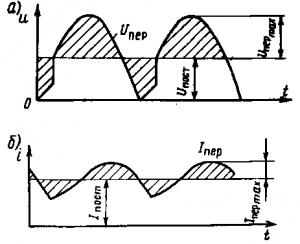 Рис. 152. Пульсации напряжения (а) и тока (б) тяговых двигателей при питании их от выпрямителя