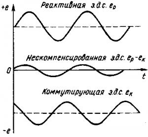 Рис. 153. Кривые реактивной и коммутирующей э.д.с. в электродвигателях, работающих при пульсирующем напряжении
