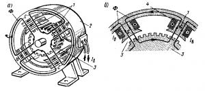Рис. 80. Магнитная система машины постоянного тока: 1 — полюсы; 2 — остов; 3 — якорь; 4 — обмотка возбуждения; 5 — воздушный зазор