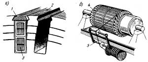 Рис. 84. Крепление обмотки якоря изоляционными клиньями (а) и проволочными бандажами (б); 1 – текстолитовый клин; 2 – сердечник якоря; 3 – якорная катушка; 4 – проволочный бандаж; 5 – бандажная проволока