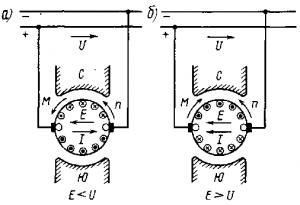 Рис. 68. Направление э. д. с. Е, тока I, частоты вращения якоря п и электромагнитного момента М при работе электрической машины постоянного тока в двигательном (а) и генераторном (б) режимах