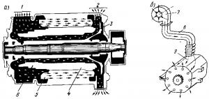 Рис. 91. Схемы прохождения охлаждающего воздуха в машинах с самовентиляцией (а) и независимой вентиляцией (б): 1 — вход воздуха; 2 — выход воздуха; 3 — вентилятор; 4 — сердечник якоря; 5 — полюсы; 6 -_ коллектор; 7 — внешний вентилятор; 8 — воздухопровод; 9 — тяговый двигатель