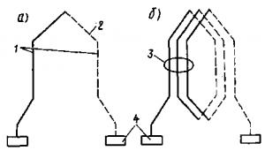 Рис. 93. Схемы одновитковой (а) и многовитковой (б) секций: 1 — активные проводники; 2 — лобовая часть; 3 — активная сторона; 4 — коллекторные пластины
