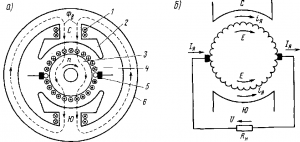 Рис. 69. Электромагнитная схема двухполюсной машины постоянного тока (а) и эквивалентная схема ее обмотки якоря (б): 1 — обмотка возбуждения; 2 — главные полюсы; 3 — якорь; 4 — обмотка якоря; 5 — щетки; 6 — остов (станина)