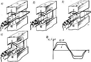 Рис. 70. Процесс индуцирования э.д.с. в простейшем электрическом генераторе (а—г) и кривые изменения э.д.с. е в проводниках обмотки якоря, напряжения u и тока i (д) во внешней цепи