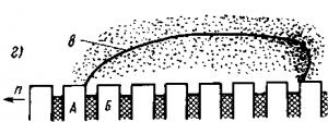 Рис. 110. Схема образования кругового огня при замыкании коллекторных пластин посторонними частицами: 1 — замыкание; 2 — посторонняя частица; 3 — наволакивание меди; 4 — щеточная пыль; 5 — прогоревший миканит; 6 — первичная дуга; 7 — газы и пары меди; 8 — мощная дуга