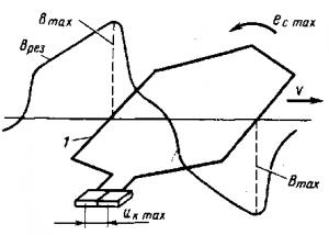 Рис. 109. Возникновение напряжения U<sub>к</sub> max