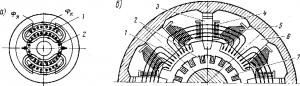 Рис. 111. Схема компенсации потока якоря (а) и расположение компенсационной обмотки на главных полюсах (б): 1 — компенсационная обмотка; 2 — обмотка якоря; 3 — добавочный полюс; 4 — обмотка добавочного полюса; 5 — обмотка возбуждения: 6 — главный полюс; 7 — якорь
