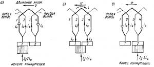 Рис. 113. Распределение тока в коммутируемой секции в различные моменты коммутации