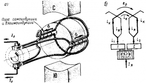 Рис. 115. Возникновение реактивной э.д.с. (а) и добавочного тока коммутации (б)