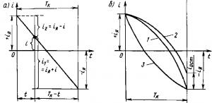 Рис. 114. Зависимости изменения токов i, i1, i2 в коммутируемой секции во времени при прямолинейной (а), замедленной и ускоренной (б) коммутации