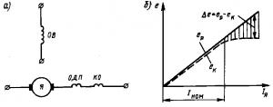 Рис. 118. Схема включения обмоток якоря, возбуждения, добавочных полюсов и компенсационной в машине постоянного тока (а) и зависимости э.д.с. ер и ек от тока якоря Iя (б): Я — обмотка якоря; ОВ — обмотка возбуждения; ОДП — обмотка добавочных полюсов; КО — компенсационная обмотка