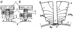 Рис. 119. Магнитная цепь добавочных полюсов в машинах большой мощности (а и б) и схема магнитных потоков, проходящих через добавочный полюс (в): 1 — остов; 2 — обмотка добавочного полюса; 3 — дополнительный воздушный зазор (немагнитная прокладка); 4 — сердечник добавочного полюса; 5 — основной воздушный зазор; 6 — якорь; 7 — главный полюс; 8 — междуполюсное пространство; 9 — коммутационная зона