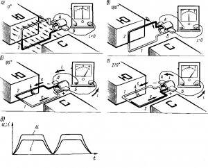 Рис. 71. Процесс индуцирования э.д.с. в простейшем электрическом генераторе при наличии на нем коллектора (а—г) и график изменения его напряжения и и тока i во внешней цепи (д)