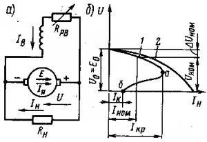 Рис. 122. Принципиальная схема генератора с параллельным возбуждением (а) и внешние характеристики генераторов с независимым и параллельным возбуждением (б)