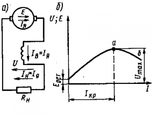 Рис. 123. Принципиальная схема генератора с последовательным возбуждением (а) и его внешняя характеристика (б)