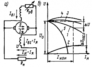Рис. 124. Принципиальная схема генератора со смешанным возбуждением (а) и его внешние характеристики (б)