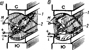 Рис. 73. Распределение тока по проводникам обмотки якоря при его вращении